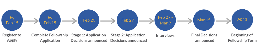 Copy of 2019 Fellowship Timeline